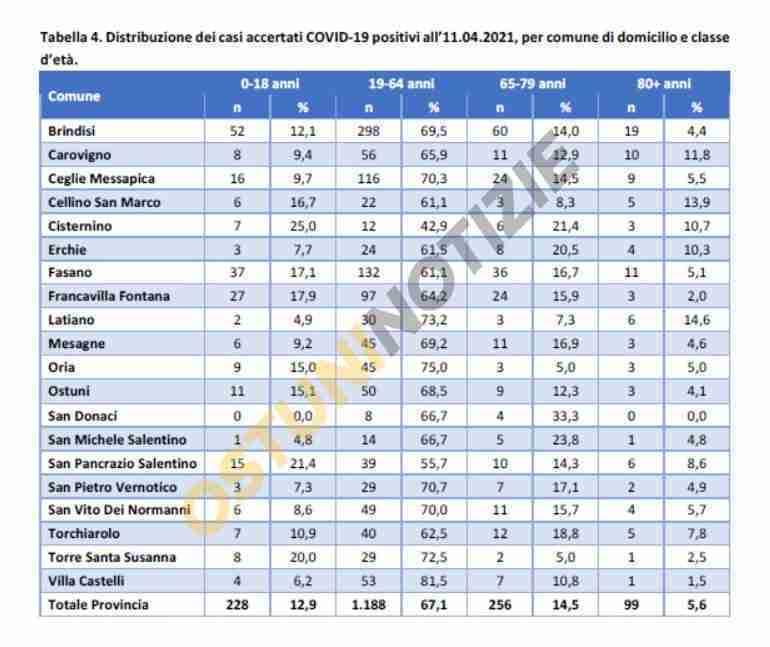 distribuzione covid provincia di brindisi 11 aprile